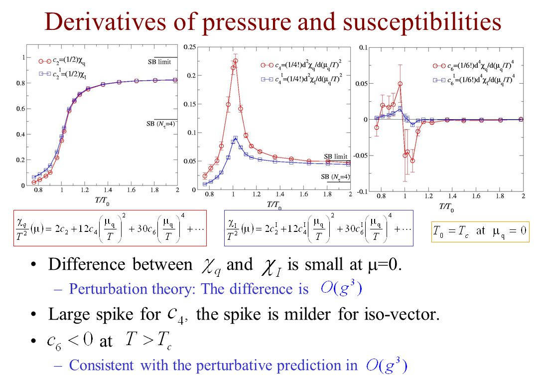 Derivatives of pressure and susceptibilities Difference between and is small at  =0.