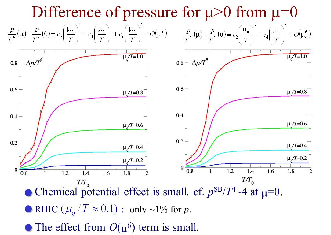 Difference of pressure for  >0 from  =0 Chemical potential effect is small.