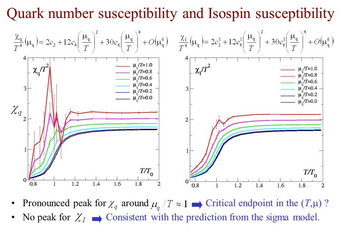 Quark number susceptibility and Isospin susceptibility Pronounced peak for around Critical endpoint in the (T,  ) .