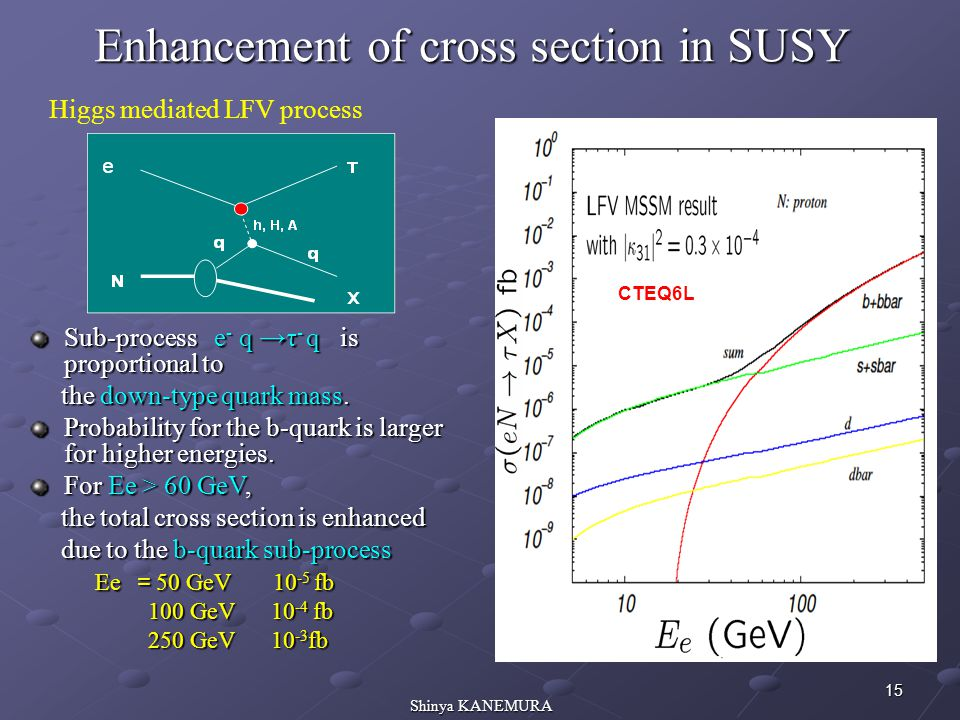 15 Shinya KANEMURA Enhancement of cross section in SUSY CTEQ6L Sub-process e - q →τ - q is proportional to the down-type quark mass. the down-type qua