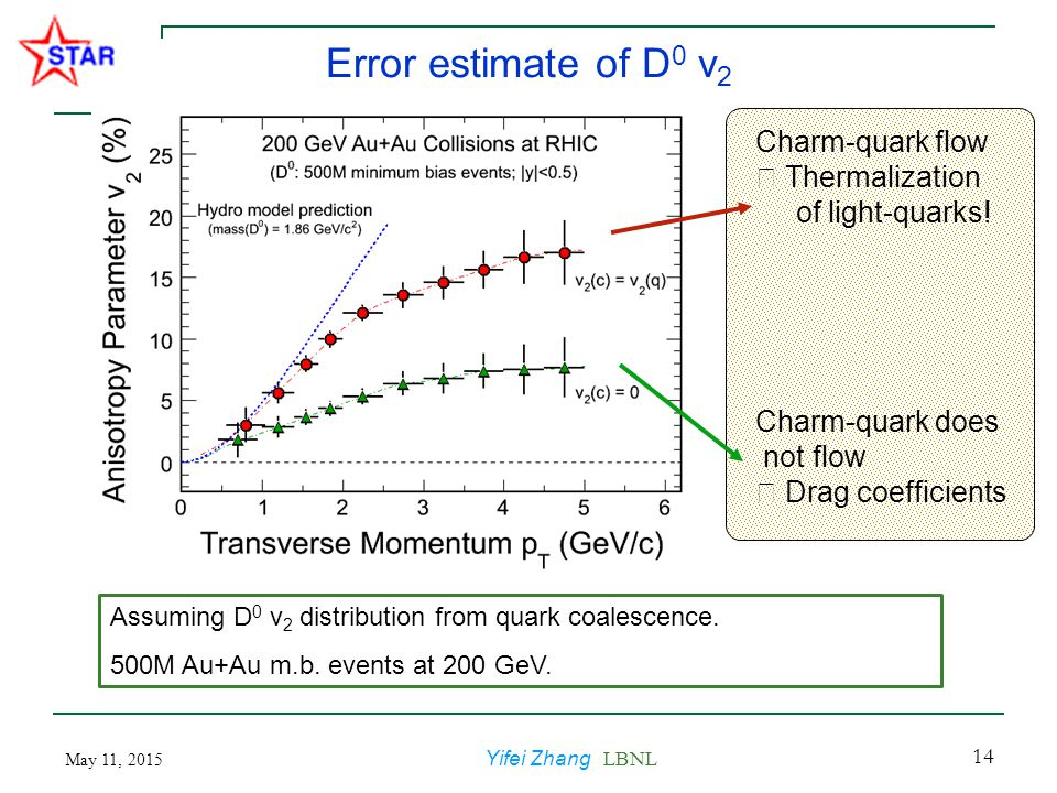 May 11, 2015 Yifei Zhang LBNL 14 Error estimate of D 0 v 2 Assuming D 0 v 2 distribution from quark coalescence. 500M Au+Au m.b. events at 200 GeV. Ch