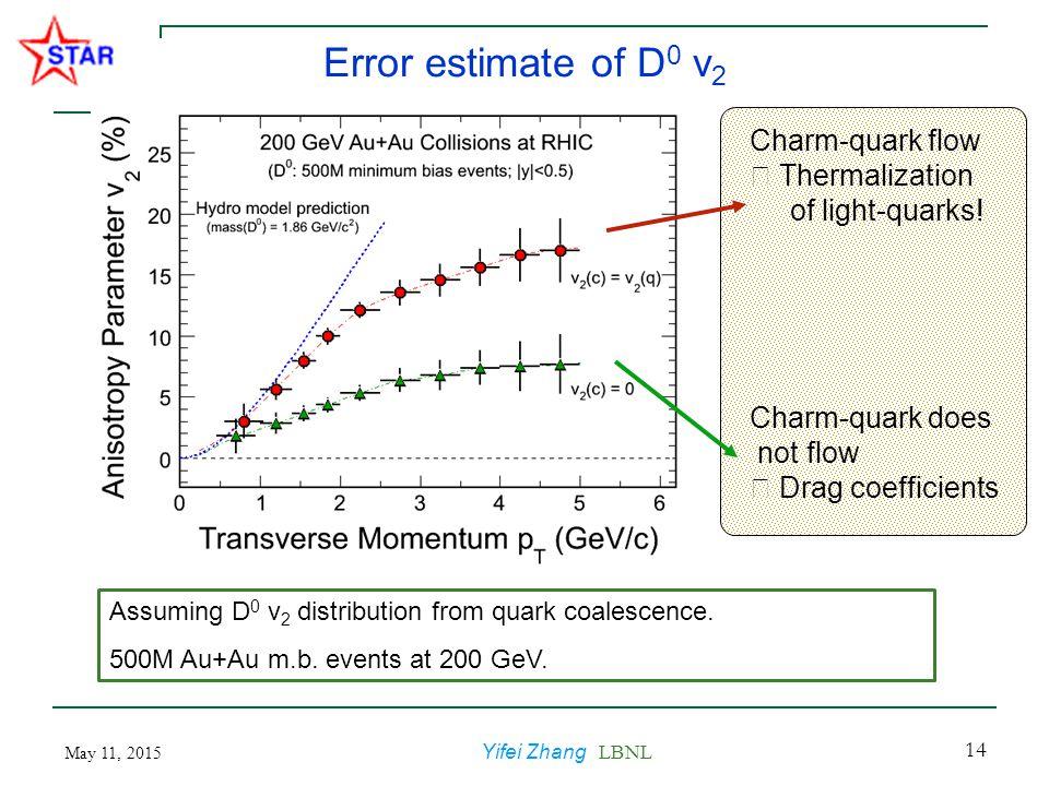 May 11, 2015 Yifei Zhang LBNL 14 Error estimate of D 0 v 2 Assuming D 0 v 2 distribution from quark coalescence.