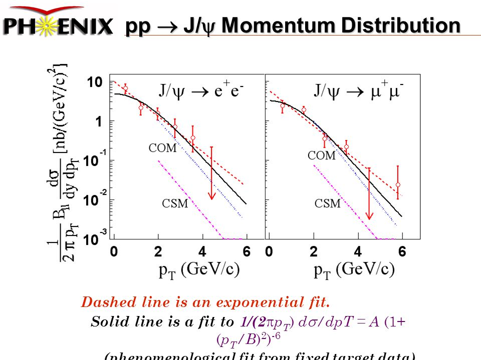 pp  J/  Momentum Distribution Dashed line is an exponential fit.