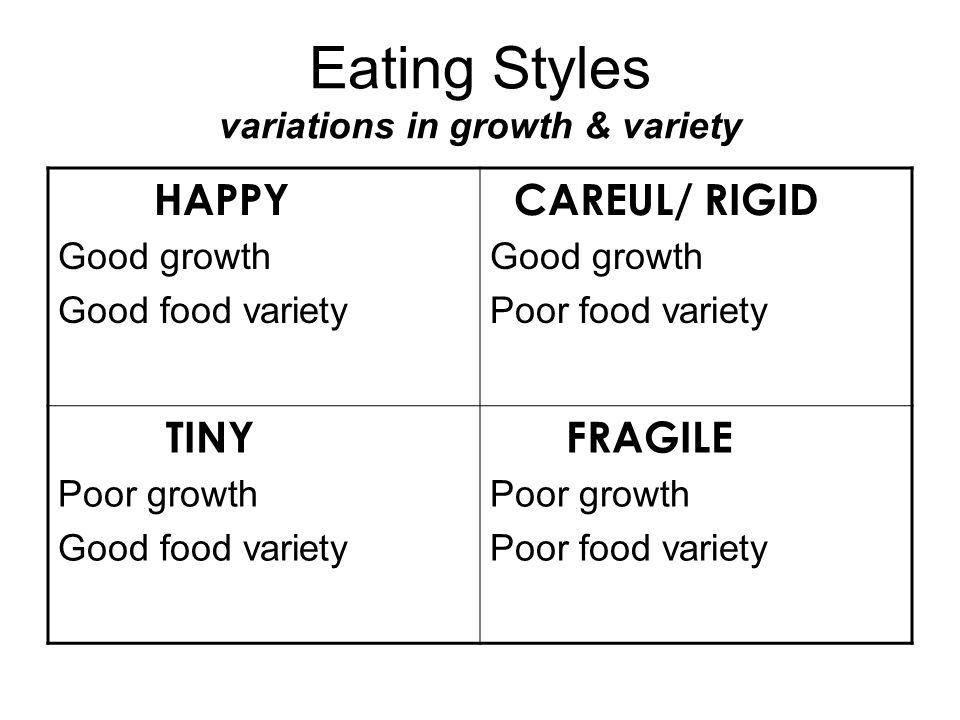Eating Styles variations in growth & variety HAPPY Good growth Good food variety CAREUL/ RIGID Good growth Poor food variety TINY Poor growth Good foo