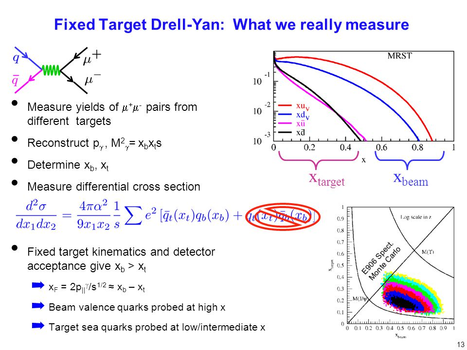 E906 Spect. Monte Carlo Drell-Yan Spectrometer for E906 Fixed Target Drell-Yan: What we really measure Measure yields of  +  - pairs from different