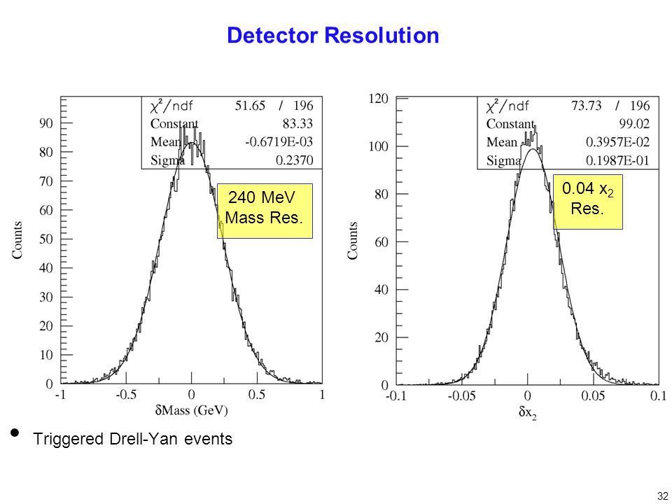 Triggered Drell-Yan events 240 MeV Mass Res. 0.04 x 2 Res. Detector Resolution 32