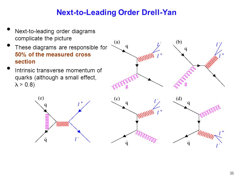 Next-to-leading order diagrams complicate the picture These diagrams are responsible for 50% of the measured cross section Intrinsic transverse momentum of quarks (although a small effect,  > 0.8) Next-to-Leading Order Drell-Yan 35