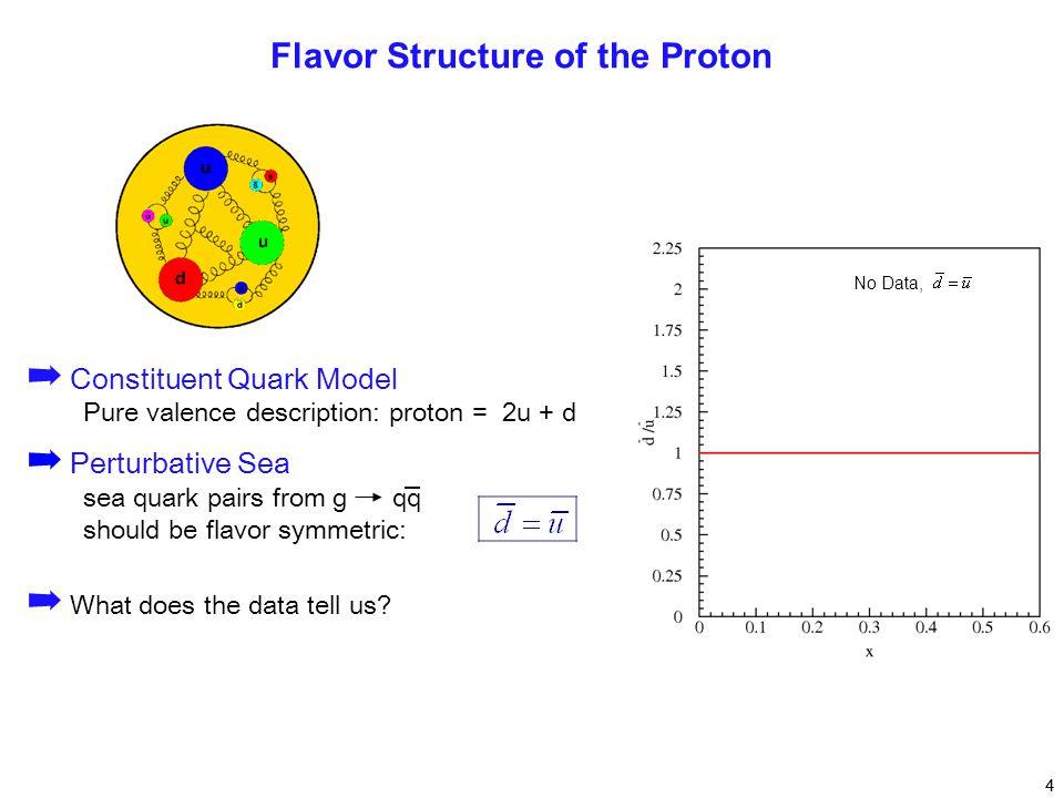 ➡ Constituent Quark Model Pure valence description: proton = 2u + d ➡ Perturbative Sea sea quark pairs from g qq should be flavor symmetric: 4 Flavor Structure of the Proton ➡ What does the data tell us.