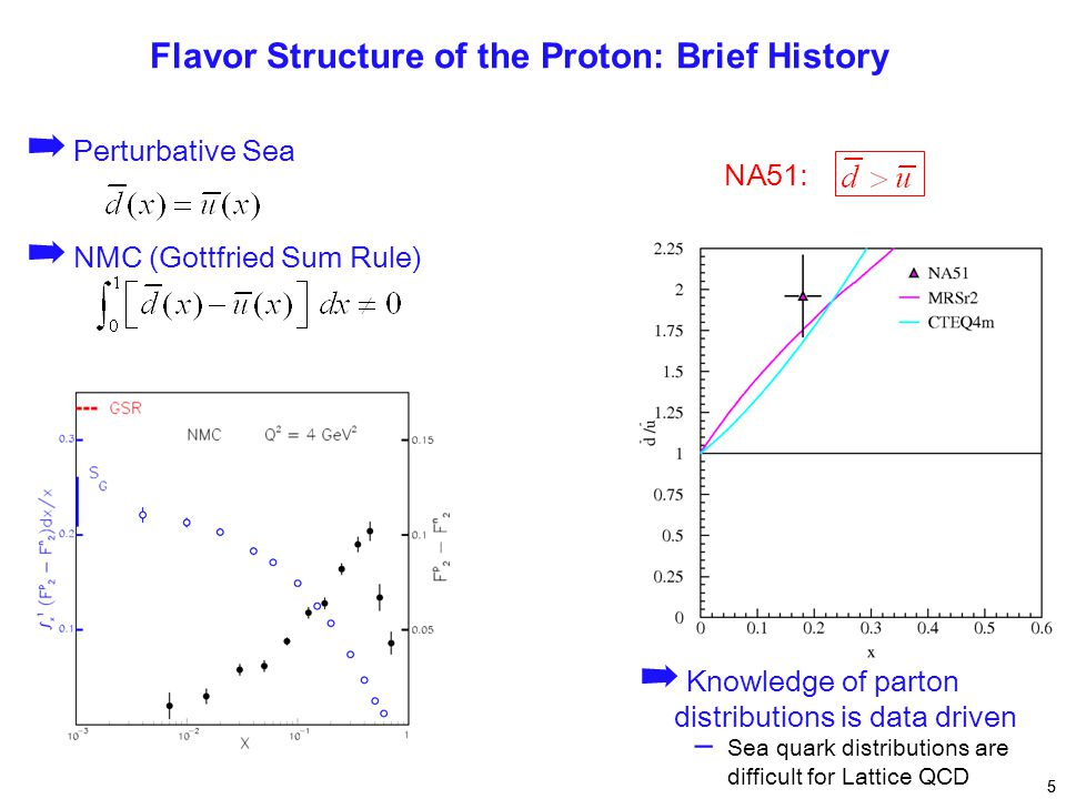 ➡ Perturbative Sea ➡ NMC (Gottfried Sum Rule) 5 Flavor Structure of the Proton: Brief History NA51: ➡ Knowledge of parton distributions is data driven – Sea quark distributions are difficult for Lattice QCD 5