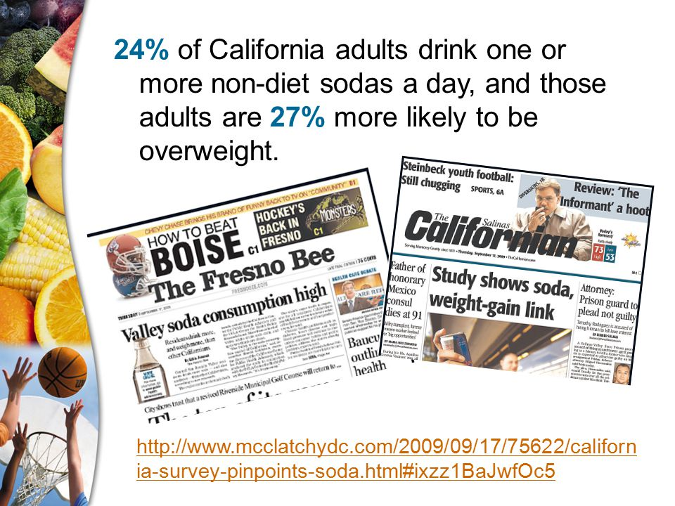 24% of California adults drink one or more non-diet sodas a day, and those adults are 27% more likely to be overweight.