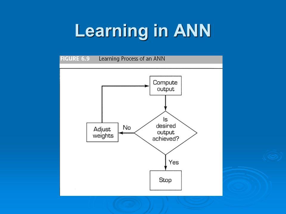 Learning in ANN