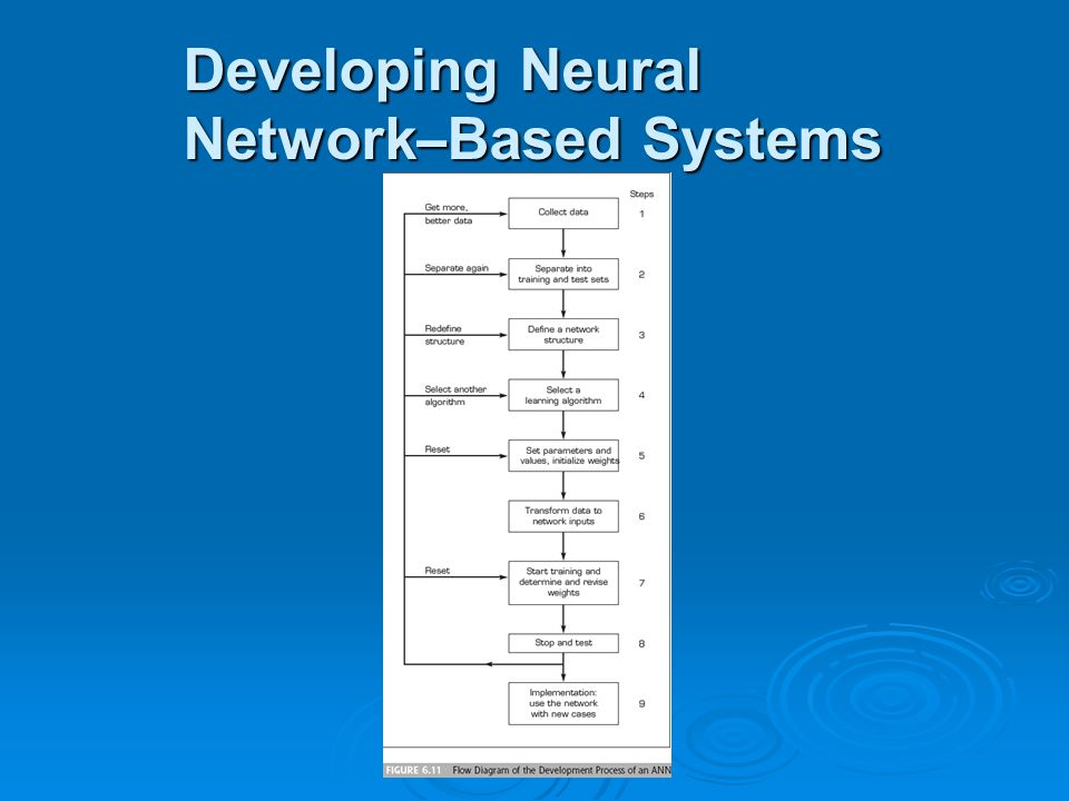 Developing Neural Network – Based Systems