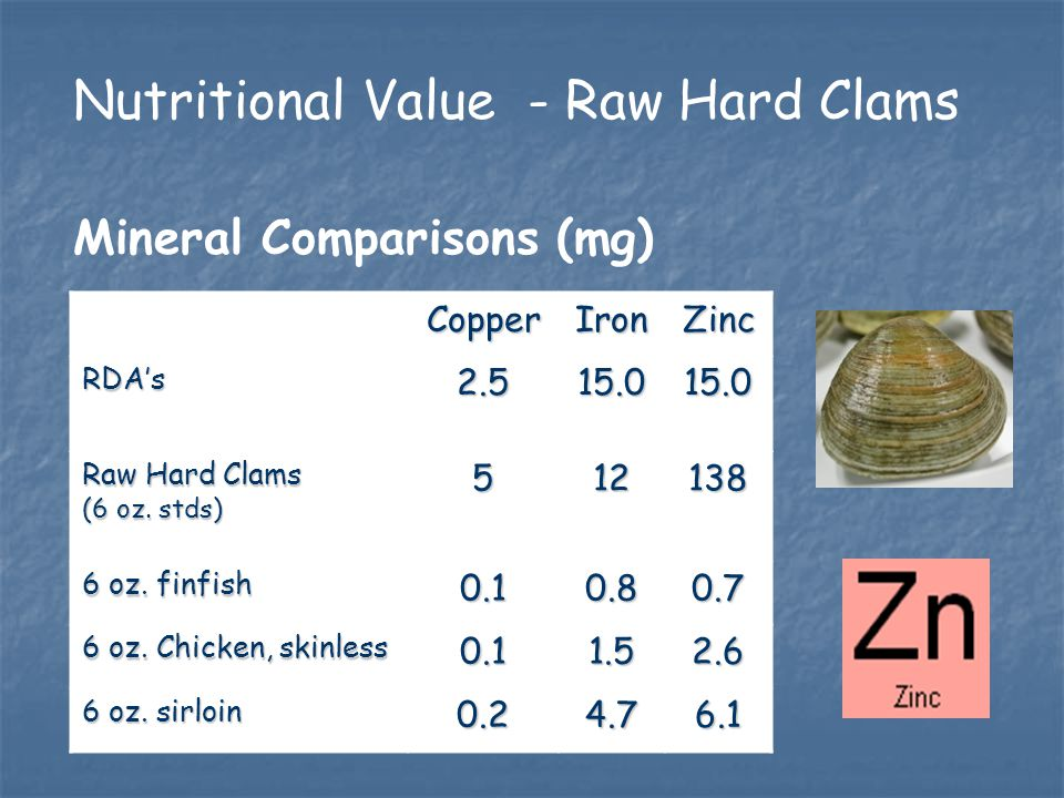Nutritional Value - Raw Hard Clams Mineral Comparisons (mg) CopperIronZinc RDA's2.515.015.0 Raw Hard Clams (6 oz.