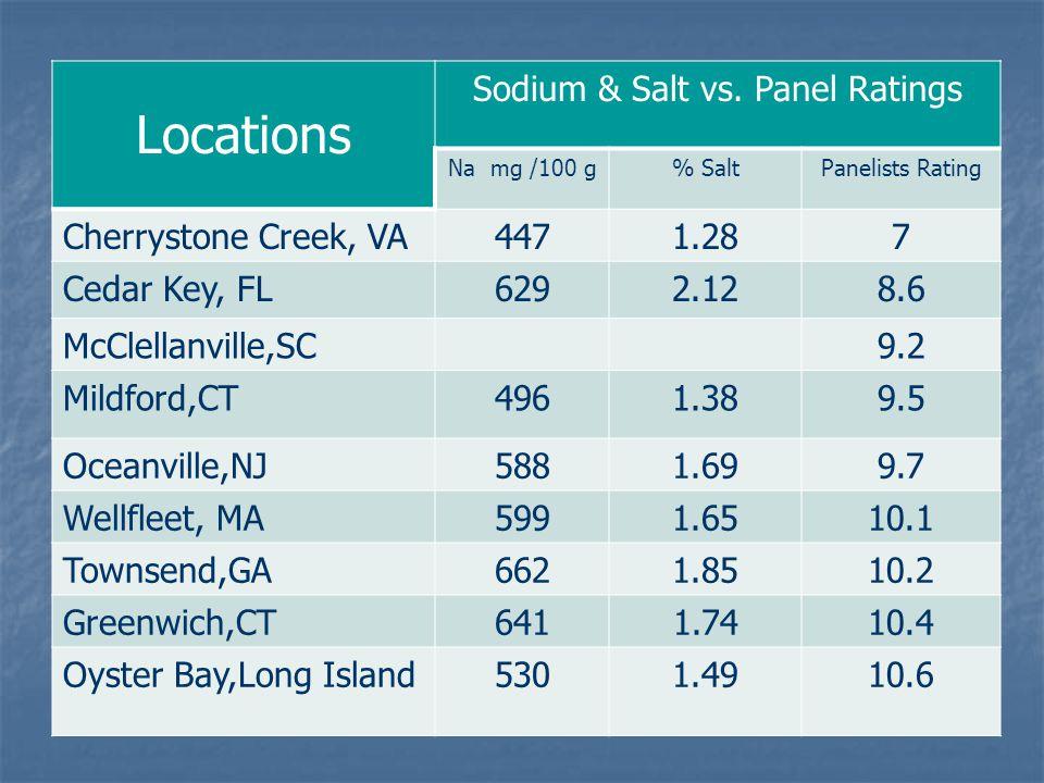 Locations Sodium & Salt vs.