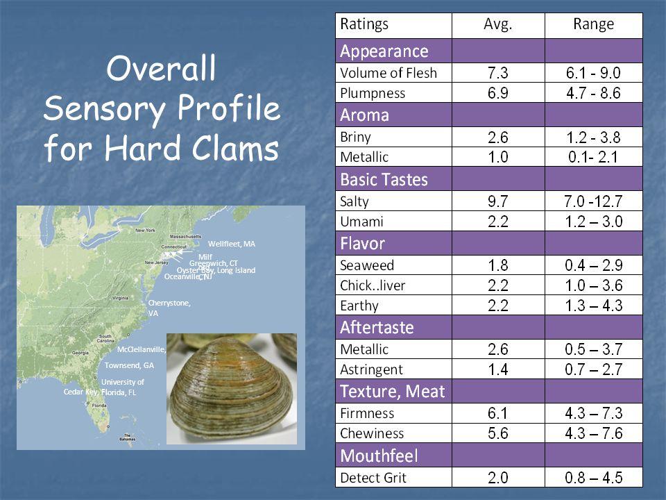 University of Florida, FL Townsend, GA McClellanville, SC Cherrystone, VA Oceanville, NJ Oyster Bay, Long Island Greenwich, CT Milf ord, CT Wellfleet, MA Cedar Key, FL Overall Sensory Profile for Hard Clams