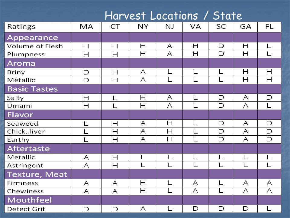 Harvest Locations / State