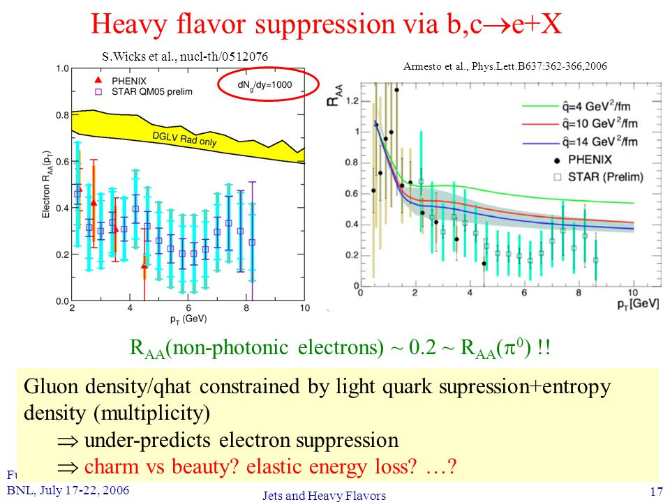 Future Prospects in QCD BNL, July 17-22, 2006 17 Jets and Heavy Flavors Heavy flavor suppression via b,c  e+X Gluon density/qhat constrained by light quark supression+entropy density (multiplicity)  under-predicts electron suppression  charm vs beauty.