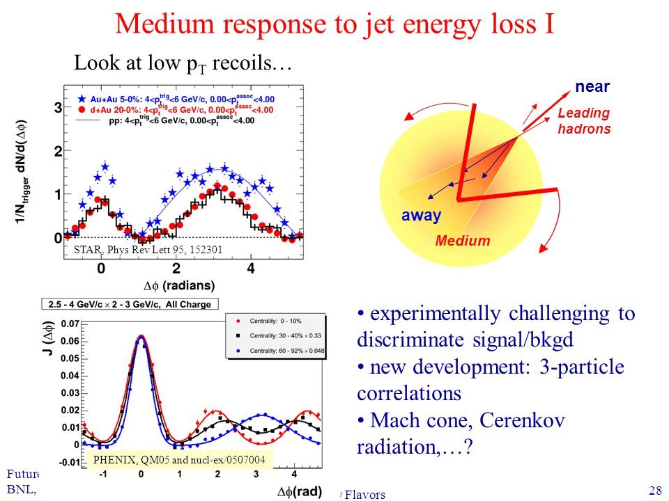 Future Prospects in QCD BNL, July 17-22, 2006 28 Jets and Heavy Flavors Medium response to jet energy loss I PHENIX, QM05 and nucl-ex/0507004 Leading hadrons Medium away near STAR, Phys Rev Lett 95, 152301 Look at low p T recoils… experimentally challenging to discriminate signal/bkgd new development: 3-particle correlations Mach cone, Cerenkov radiation,…?