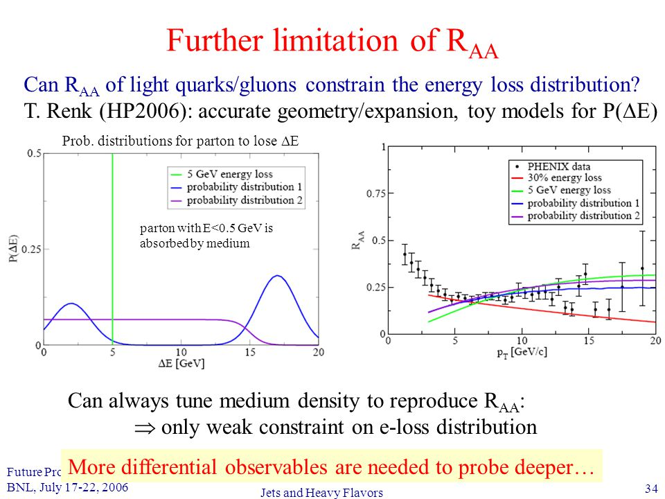 Future Prospects in QCD BNL, July 17-22, 2006 34 Jets and Heavy Flavors Further limitation of R AA Can R AA of light quarks/gluons constrain the energy loss distribution.