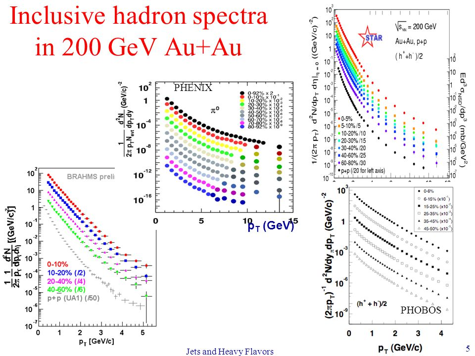 Future Prospects in QCD BNL, July 17-22, 2006 5 Jets and Heavy Flavors Inclusive hadron spectra in 200 GeV Au+Au p T (GeV) PHENIX PHOBOS