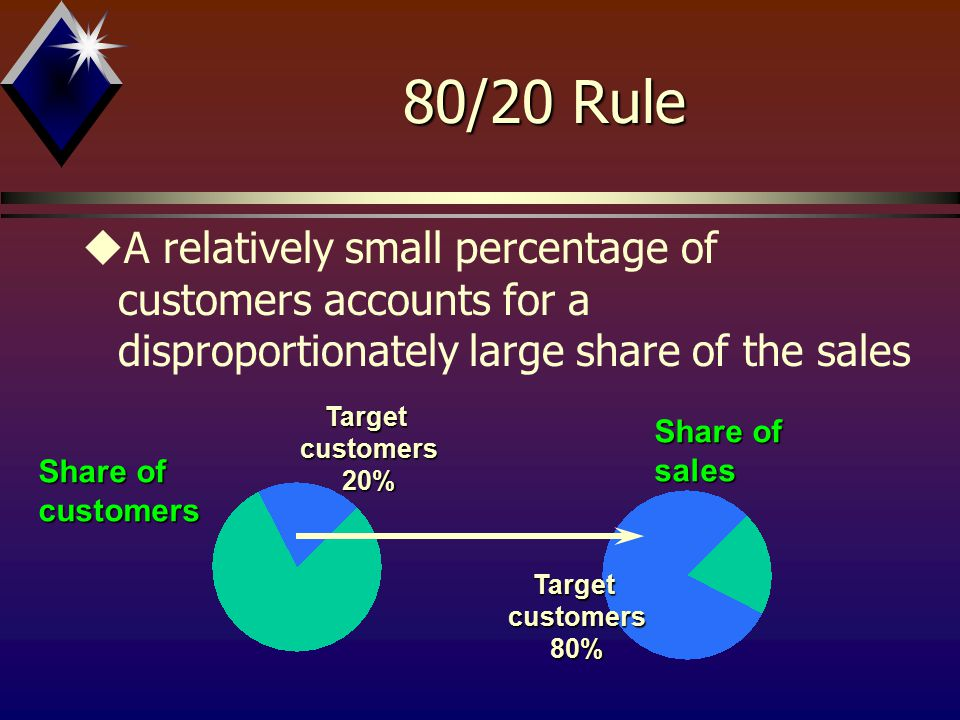 80/20 Rule uA relatively small percentage of customers accounts for a disproportionately large share of the salesTargetcustomers20% Share of customers