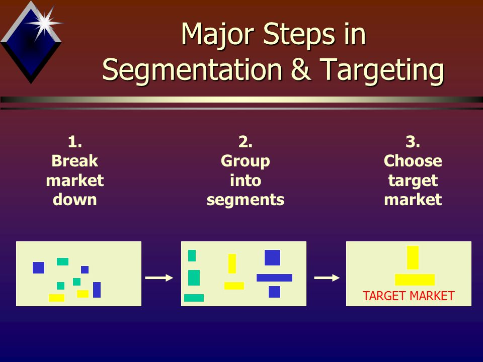 Major Steps in Segmentation & Targeting 1. Break market down 2. Group into segments TARGET MARKET 3. Choose target market