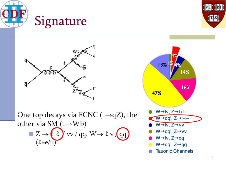 3 Signature One top decays via FCNC (t → qZ), the other via SM (t → Wb) Z  ℓ + ℓ - / νν / qq, W  ℓ ν / qq (ℓ=e/μ)