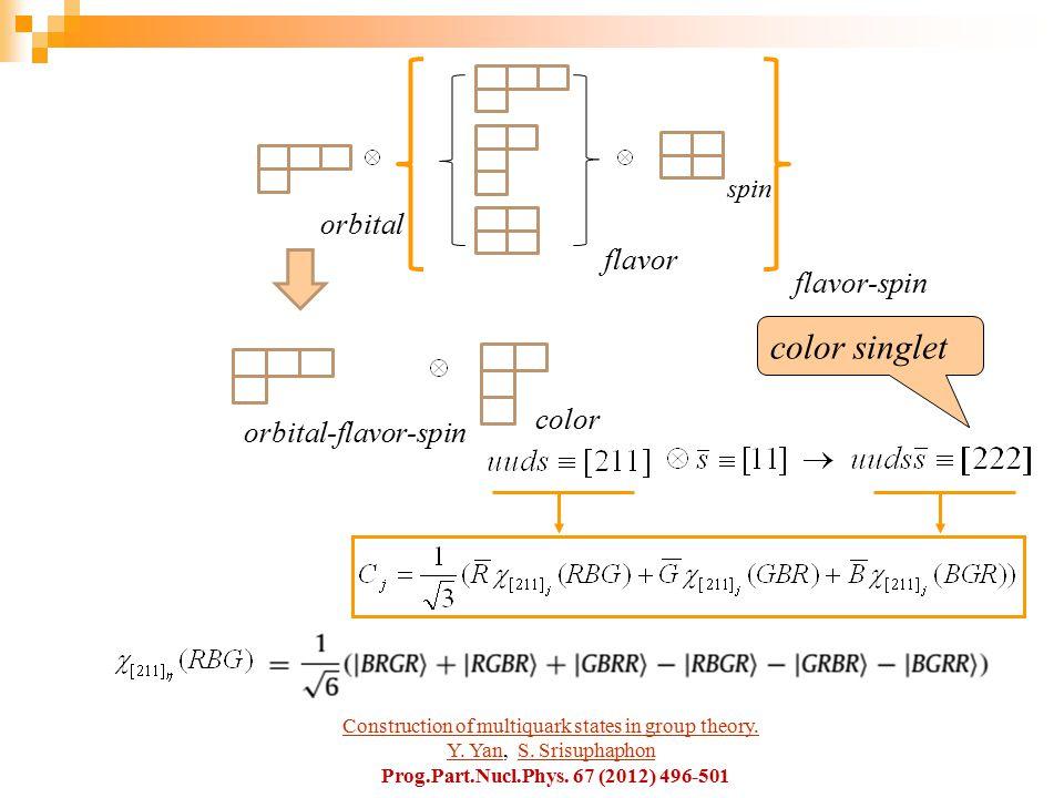 spin flavor flavor-spin orbital color orbital-flavor-spin color singlet Construction of multiquark states in group theory.Construction of multiquark states in group theory.