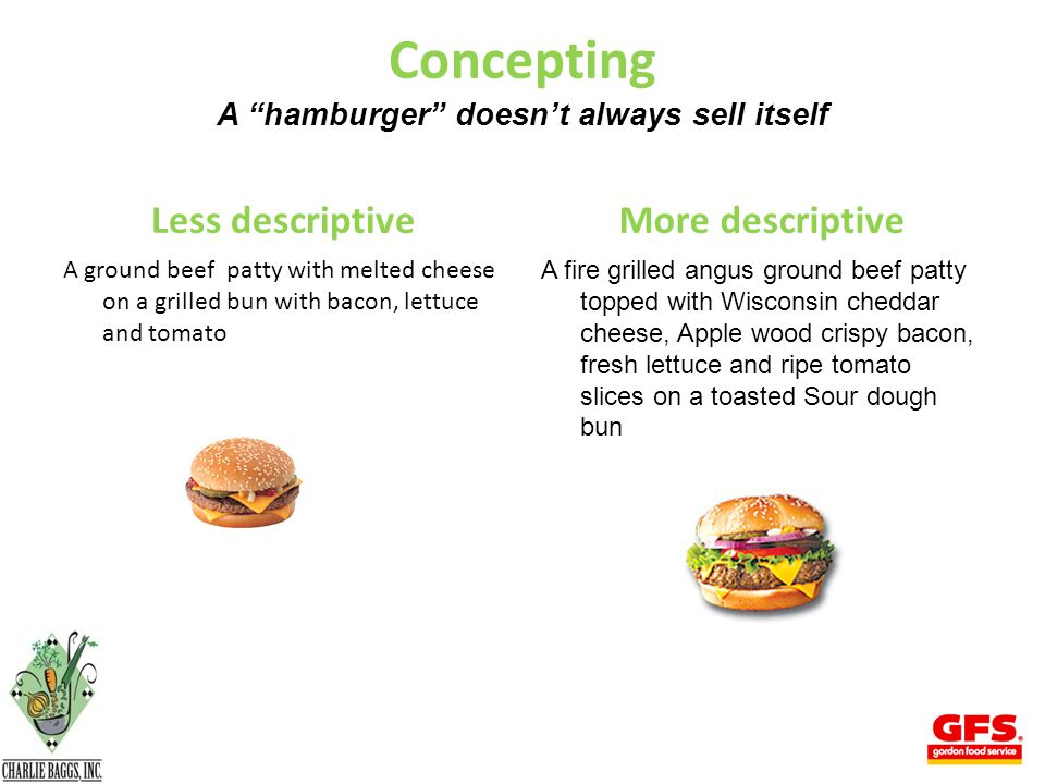 Concepting A hamburger doesn't always sell itself Less descriptive A ground beef patty with melted cheese on a grilled bun with bacon, lettuce and tomato More descriptive A fire grilled angus ground beef patty topped with Wisconsin cheddar cheese, Apple wood crispy bacon, fresh lettuce and ripe tomato slices on a toasted Sour dough bun 37