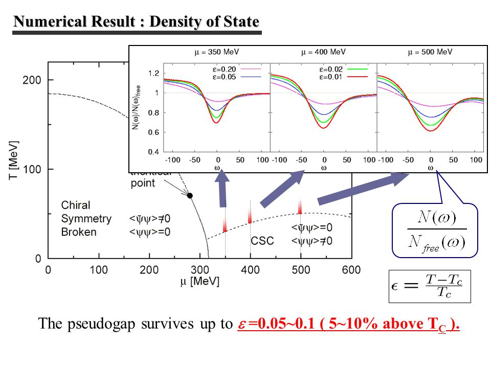 The pseudogap survives up to  =0.05~0.1 ( 5~10% above T C ). Numerical Result : Density of State