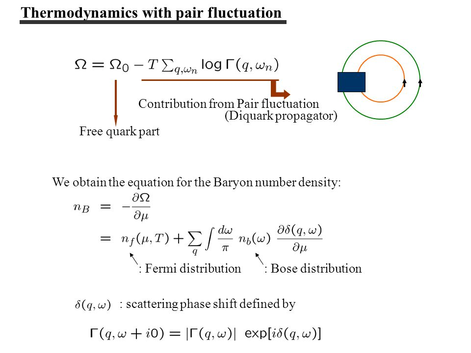 Contribution from Pair fluctuation (Diquark propagator) Free quark part We obtain the equation for the Baryon number density: : Bose distribution: Fermi distribution : scattering phase shift defined by Thermodynamics with pair fluctuation