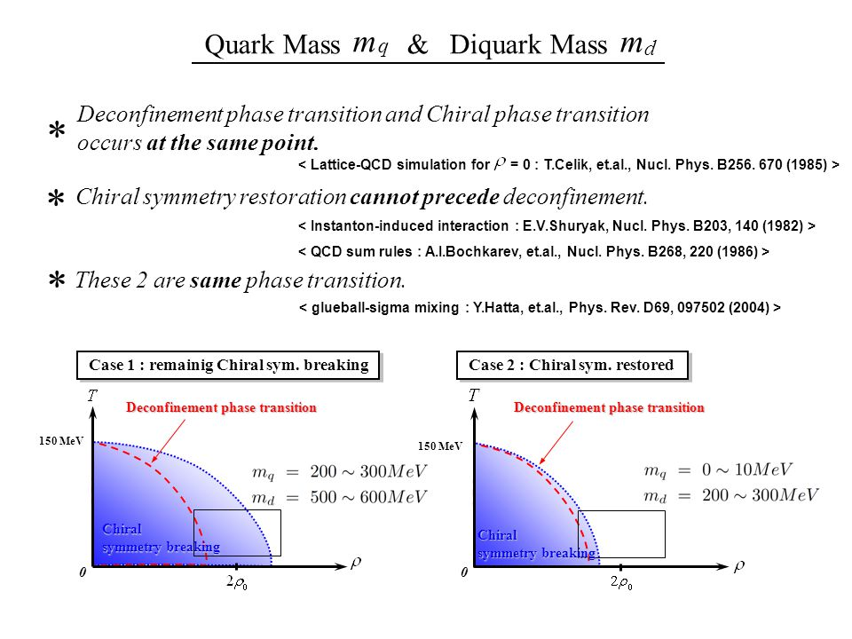 Deconfinement phase transition and Chiral phase transition occurs at the same point.