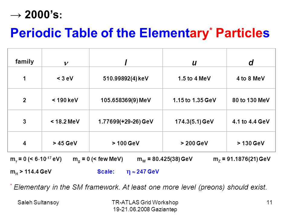 Saleh SultansoyTR-ATLAS Grid Workshop 19-21.06.2008 Gaziantep 11 → 2000's : Periodic Table of the Elementary * Particles family lud 1 < 3 eV 510.99892(4) keV 1.5 to 4 MeV 4 to 8 MeV 2 < 190 keV 105.658369(9) MeV 1.15 to 1.35 GeV 80 to 130 MeV 3 < 18.2 MeV 1.77699(+29-26) GeV 174.3(5.1) GeV 4.1 to 4.4 GeV 4 > 45 GeV > 100 GeV > 200 GeV > 130 GeV * Elementary in the SM framework.
