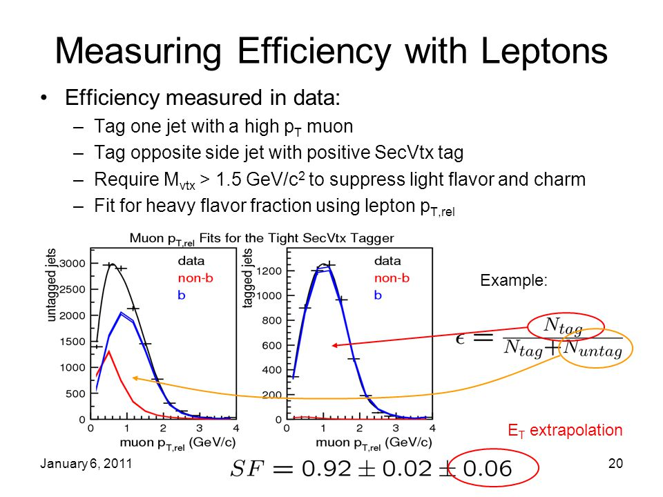 January 6, 201120 Measuring Efficiency with Leptons Efficiency measured in data: –Tag one jet with a high p T muon –Tag opposite side jet with positive SecVtx tag –Require M vtx > 1.5 GeV/c 2 to suppress light flavor and charm –Fit for heavy flavor fraction using lepton p T,rel Example: E T extrapolation