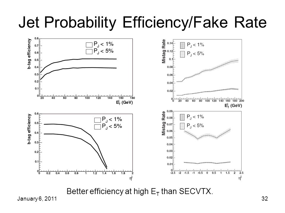 January 6, 201132 Jet Probability Efficiency/Fake Rate Better efficiency at high E T than SECVTX.