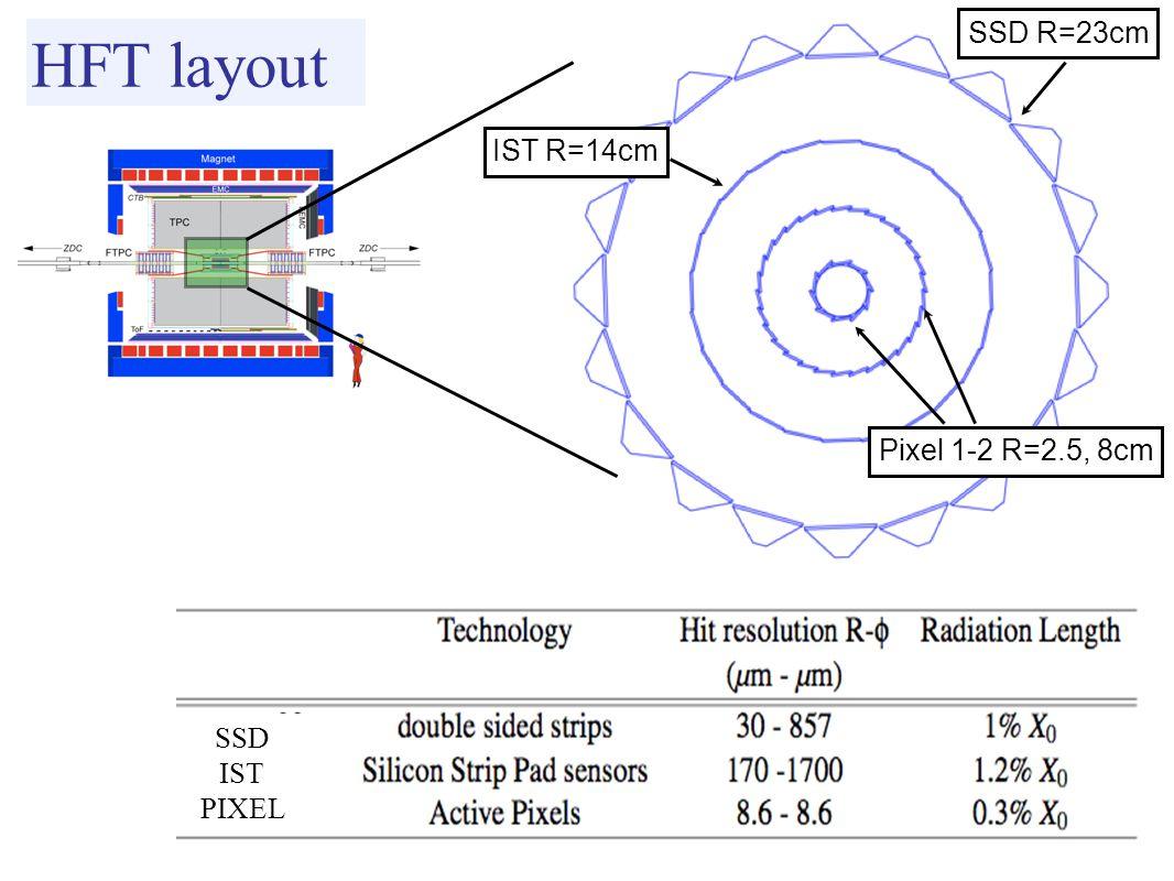 HFT layout SSD R=23cm IST R=14cm Pixel 1-2 R=2.5, 8cm SSD IST PIXEL
