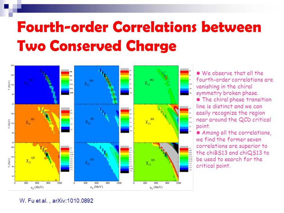 Fourth-order Correlations between Two Conserved Charge W.