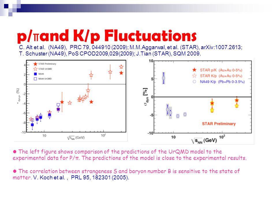 p/πand K/p Fluctuations C. Alt et al. (NA49), PRC 79, 044910 (2009); M.M.Aggarwal, et al.