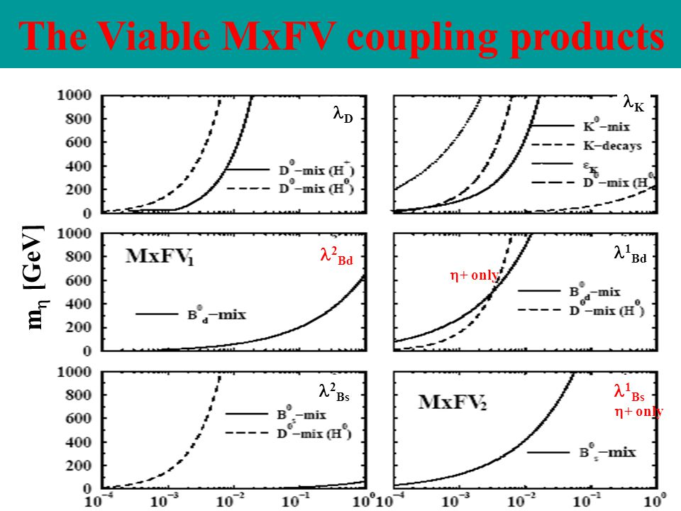 The Viable MxFV coupling products 1 Bd 2 Bs 1 Bs K D 2 Bd m  [GeV]  + only