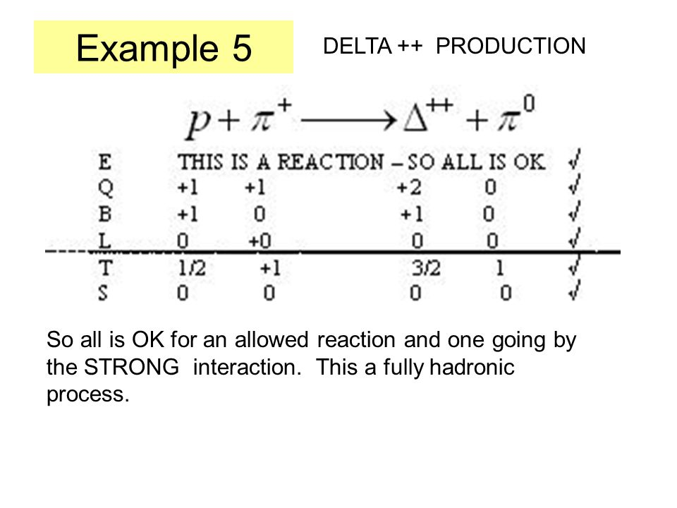 Example 5 DELTA ++ PRODUCTION So all is OK for an allowed reaction and one going by the STRONG interaction.