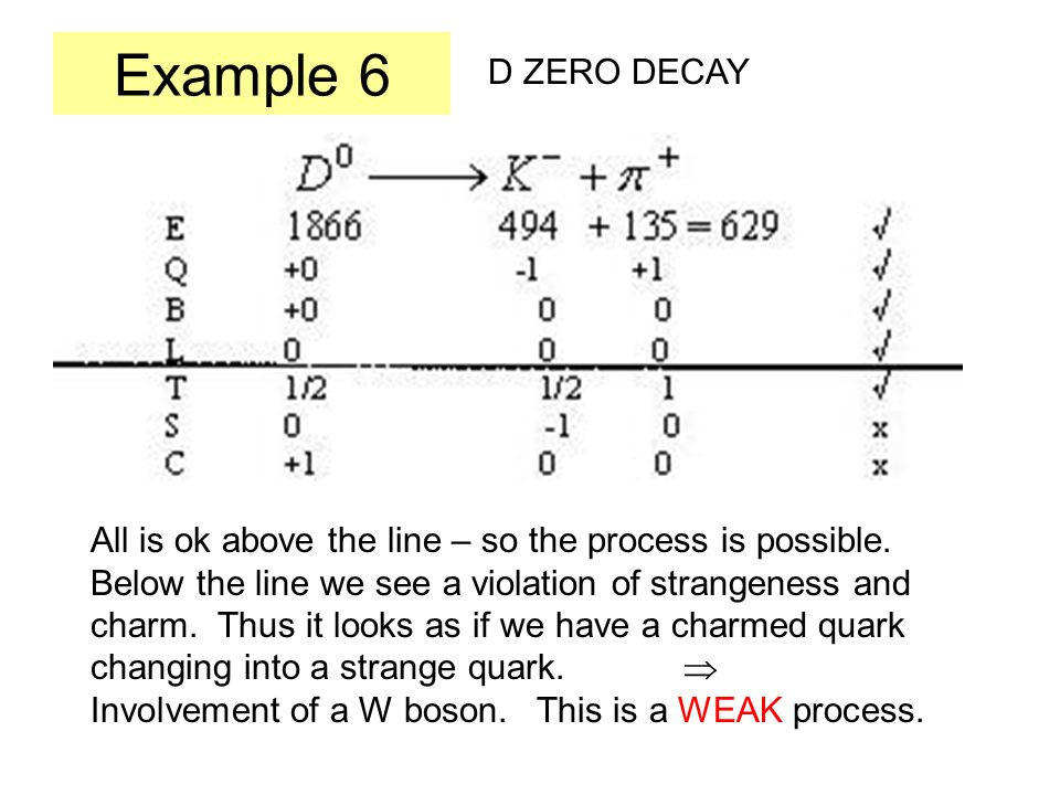 Example 6 D ZERO DECAY All is ok above the line – so the process is possible.