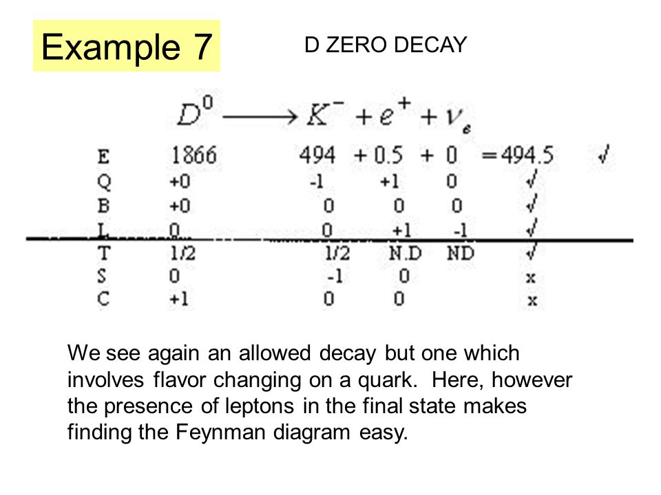 Example 7 D ZERO DECAY We see again an allowed decay but one which involves flavor changing on a quark.