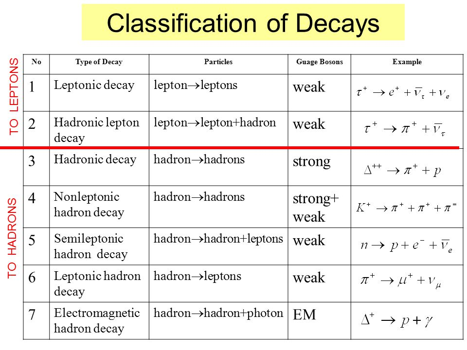 Classification of Decays NoType of DecayParticlesGuage BosonsExample 1 Leptonic decay lepton  leptons weak 2 Hadronic lepton decay lepton  lepton+hadron weak 3 Hadronic decay hadron  hadrons strong 4 Nonleptonic hadron decay hadron  hadrons strong+ weak 5 Semileptonic hadron decay hadron  hadron+leptons weak 6 Leptonic hadron decay hadron  leptons weak 7 Electromagnetic hadron decay hadron  hadron+photon EM TO LEPTONS TO HADRONS