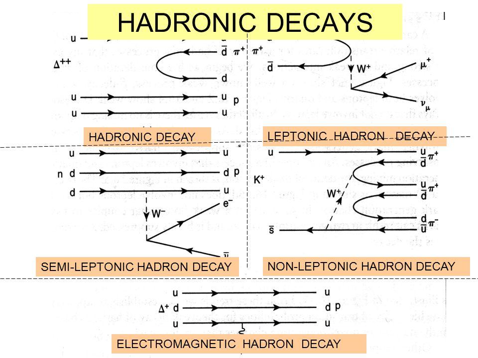 HADRONIC DECAYS HADRONIC DECAY LEPTONIC HADRON DECAY SEMI-LEPTONIC HADRON DECAY NON-LEPTONIC HADRON DECAY ELECTROMAGNETIC HADRON DECAY