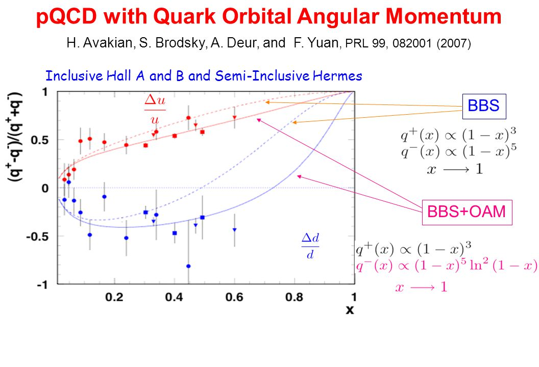 Inclusive Hall A and B and Semi-Inclusive Hermes BBS BBS+OAM H. Avakian, S. Brodsky, A. Deur, and F. Yuan, PRL 99, 082001 (2007) pQCD with Quark Orbit