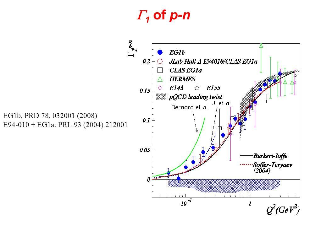  1 of p-n EG1b, PRD 78, 032001 (2008) E94-010 + EG1a: PRL 93 (2004) 212001