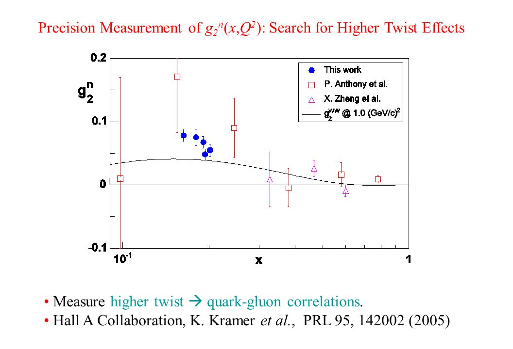 Precision Measurement of g 2 n (x,Q 2 ): Search for Higher Twist Effects Measure higher twist  quark-gluon correlations. Hall A Collaboration, K. Kra