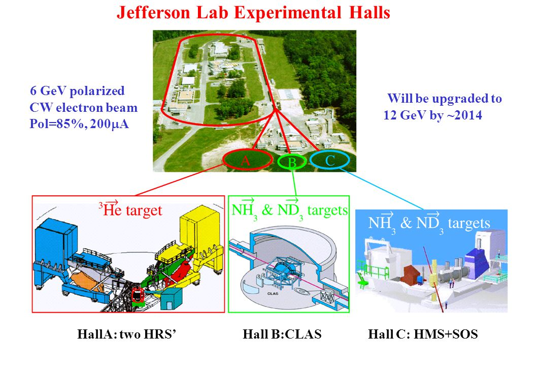 Jefferson Lab Experimental Halls HallA: two HRS' Hall B:CLAS Hall C: HMS+SOS 6 GeV polarized CW electron beam Pol=85%, 200  A Will be upgraded to 12