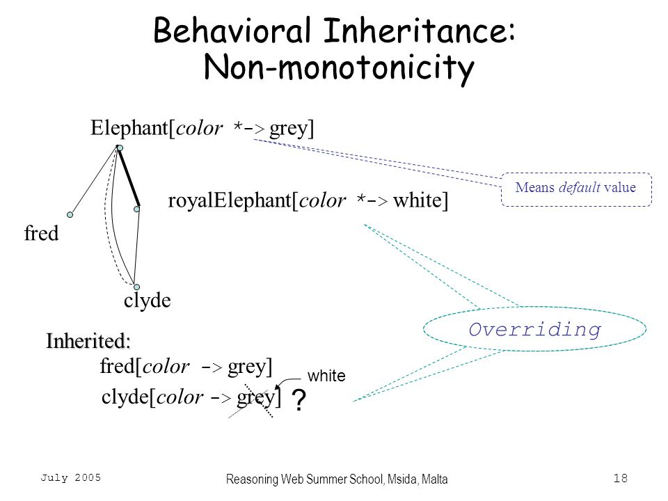 July 2005 Reasoning Web Summer School, Msida, Malta18 Behavioral Inheritance: Non-monotonicity Elephant[color * ->  grey] fred royalElephant[color * -> white] clyde Inherited: fred[color -> grey] clyde[color -> grey] Overriding white .