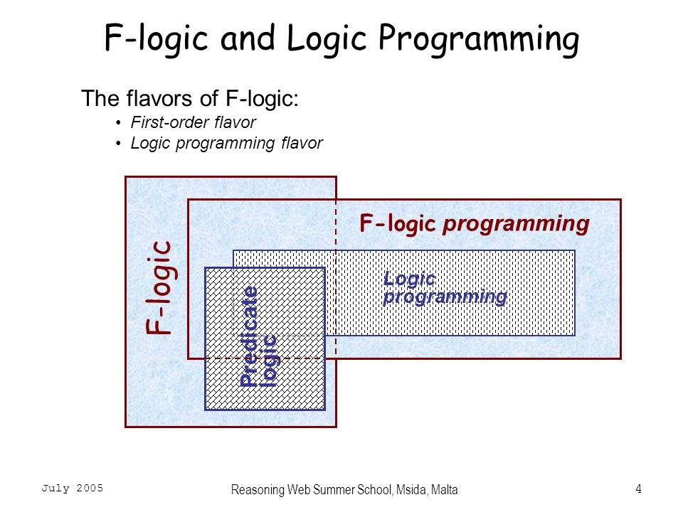 July 2005 Reasoning Web Summer School, Msida, Malta4 F-logic and Logic Programming F-logic F-logic programming Predicate logic Logic programming The flavors of F-logic: First-order flavor Logic programming flavor